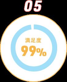 05驚きの満足度95%